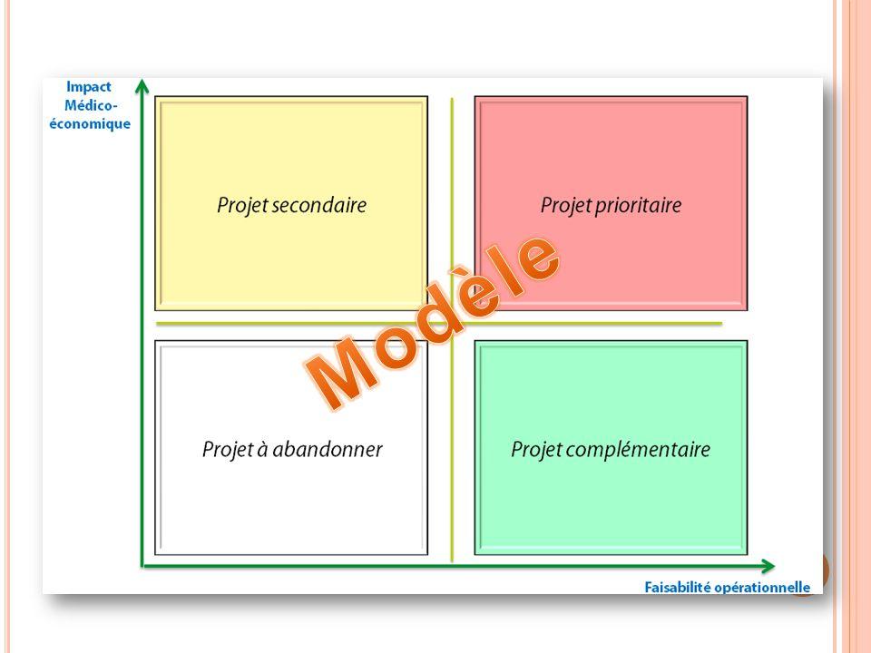 3. Démarche mise en œuvre Modèle 18