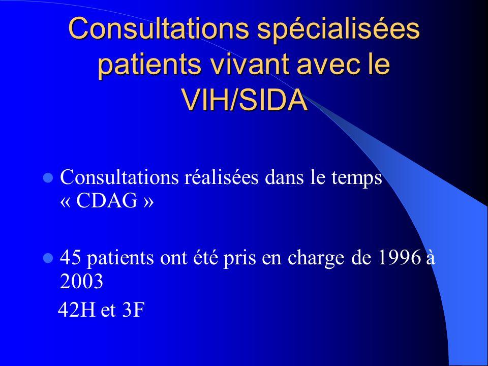 Consultations spécialisées patients vivant avec le VIH/SIDA