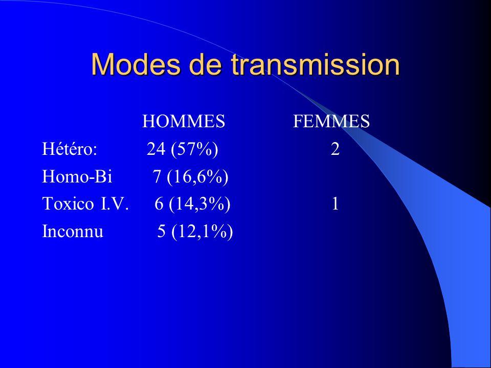 Modes de transmission HOMMES Hétéro: 24 (57%) Homo-Bi 7 (16,6%)