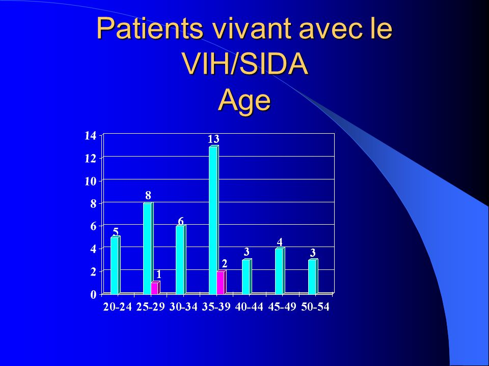 Patients vivant avec le VIH/SIDA Age