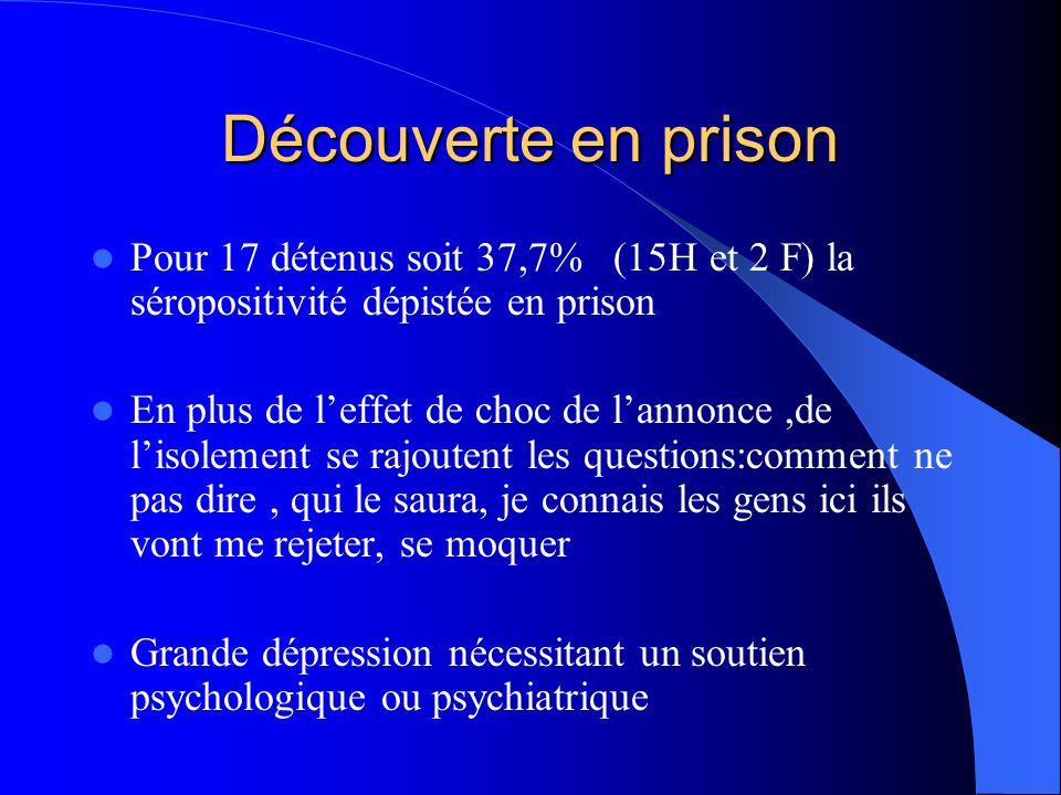 Découverte en prison Pour 17 détenus soit 37,7% (15H et 2 F) la séropositivité dépistée en prison.