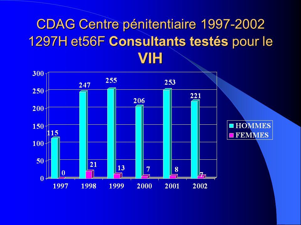 CDAG Centre pénitentiaire 1997-2002 1297H et56F Consultants testés pour le VIH