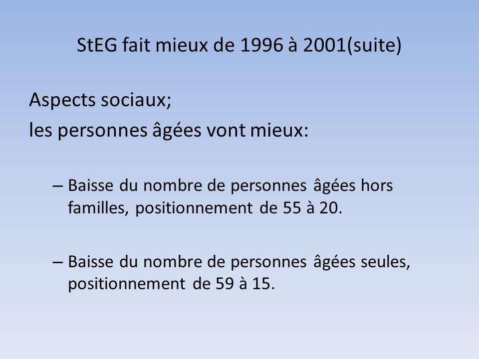 StEG fait mieux de 1996 à 2001(suite)