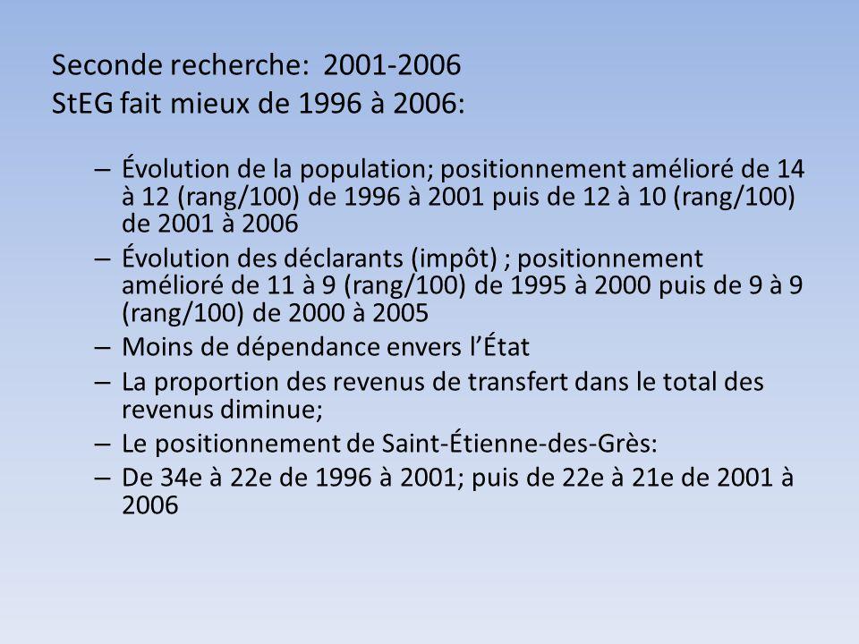 Seconde recherche: 2001-2006 StEG fait mieux de 1996 à 2006: