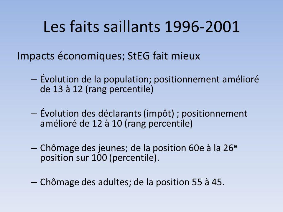 Les faits saillants 1996-2001 Impacts économiques; StEG fait mieux