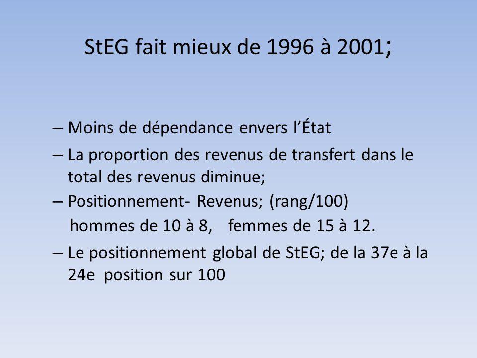 StEG fait mieux de 1996 à 2001; Moins de dépendance envers l'État