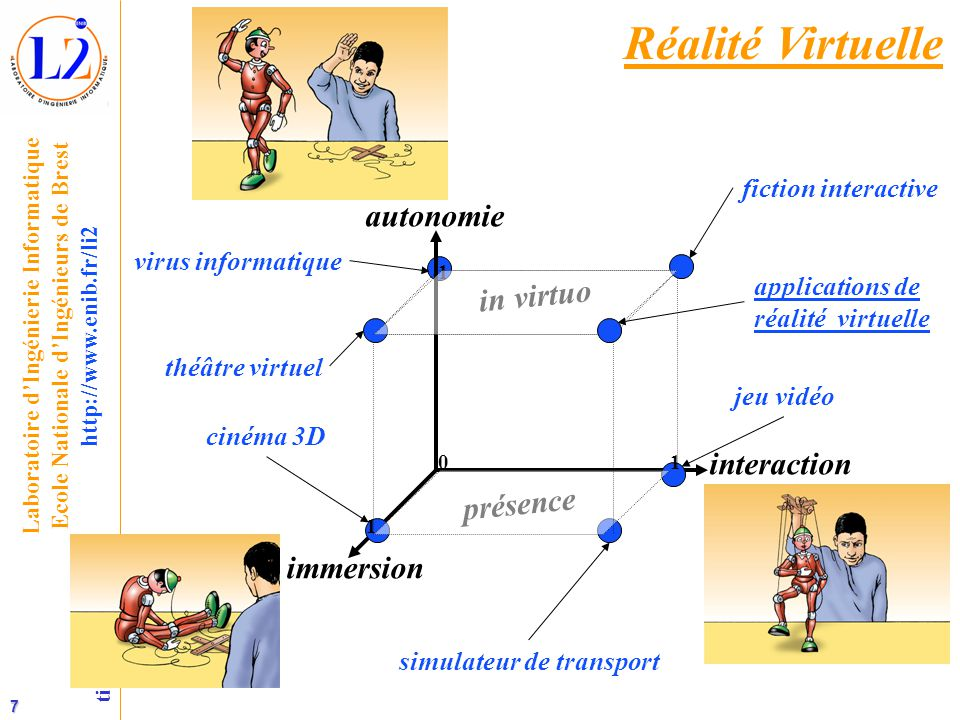 Réalité Virtuelle autonomie in virtuo interaction présence immersion