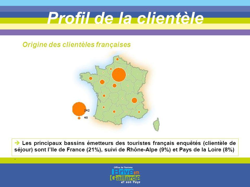 Profil de la clientèle Origine des clientèles françaises