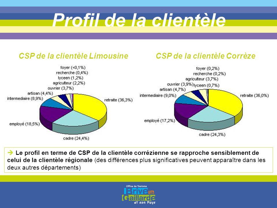 CSP de la clientèle Limousine CSP de la clientèle Corrèze