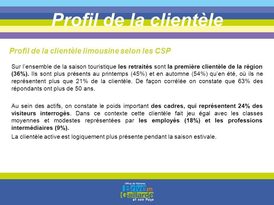 Profil de la clientèle Profil de la clientèle limousine selon les CSP