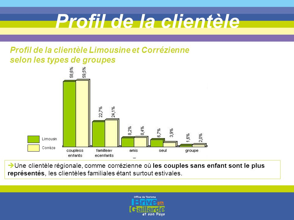 Profil de la clientèle Profil de la clientèle Limousine et Corrézienne selon les types de groupes.