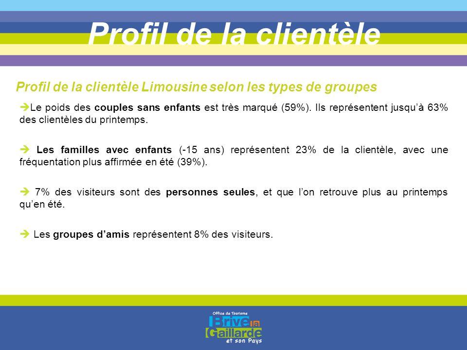 Profil de la clientèle Profil de la clientèle Limousine selon les types de groupes.