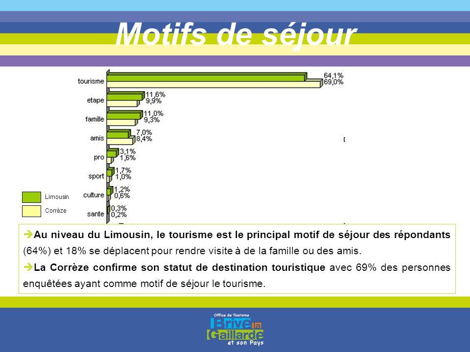 Motifs de séjour Limousin. Corrèze.