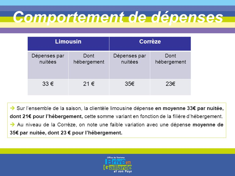 Comportement de dépenses