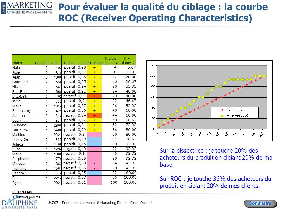 Pour évaluer la qualité du ciblage : la courbe ROC (Receiver Operating Characteristics)