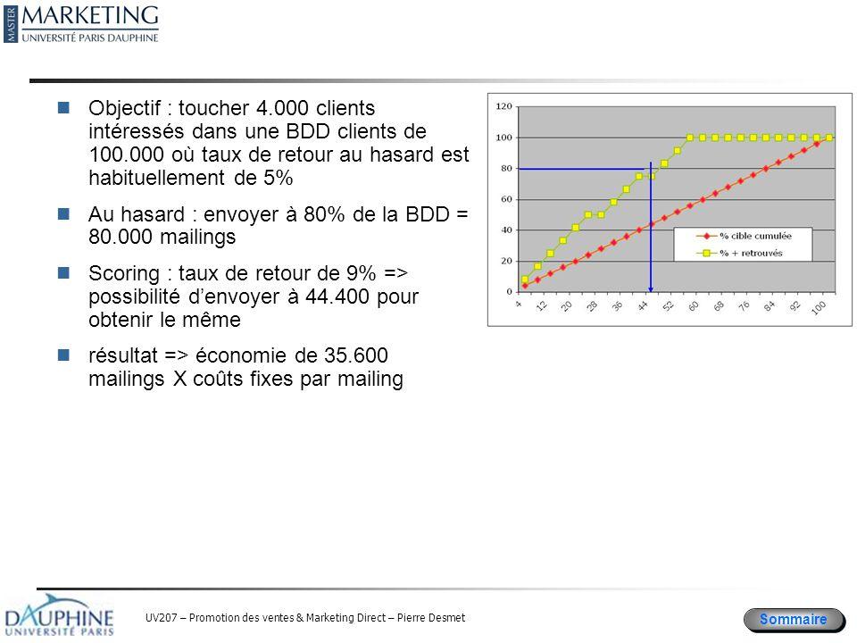 Objectif : toucher 4.000 clients intéressés dans une BDD clients de 100.000 où taux de retour au hasard est habituellement de 5%