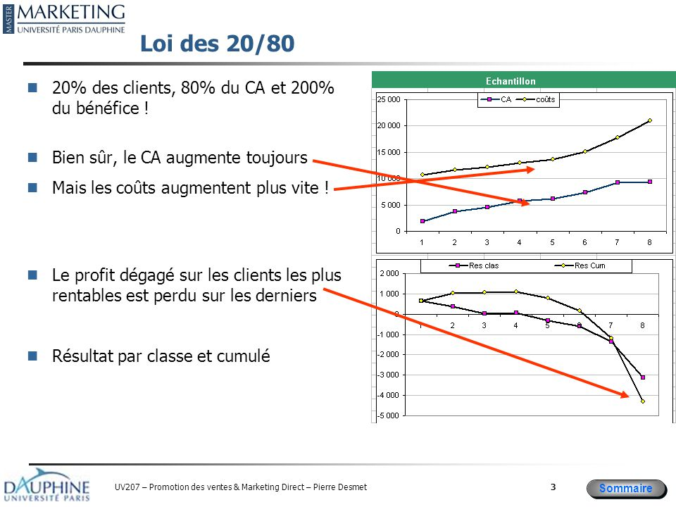 Loi des 20/80 20% des clients, 80% du CA et 200% du bénéfice !