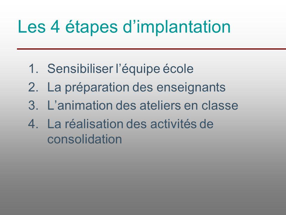 Les 4 étapes d'implantation