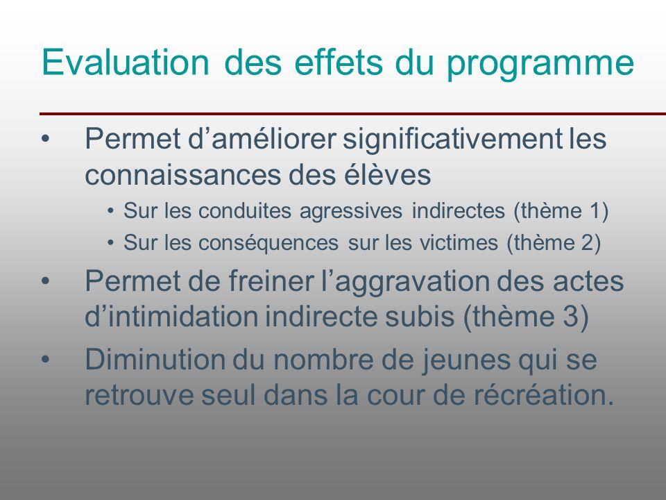 Evaluation des effets du programme