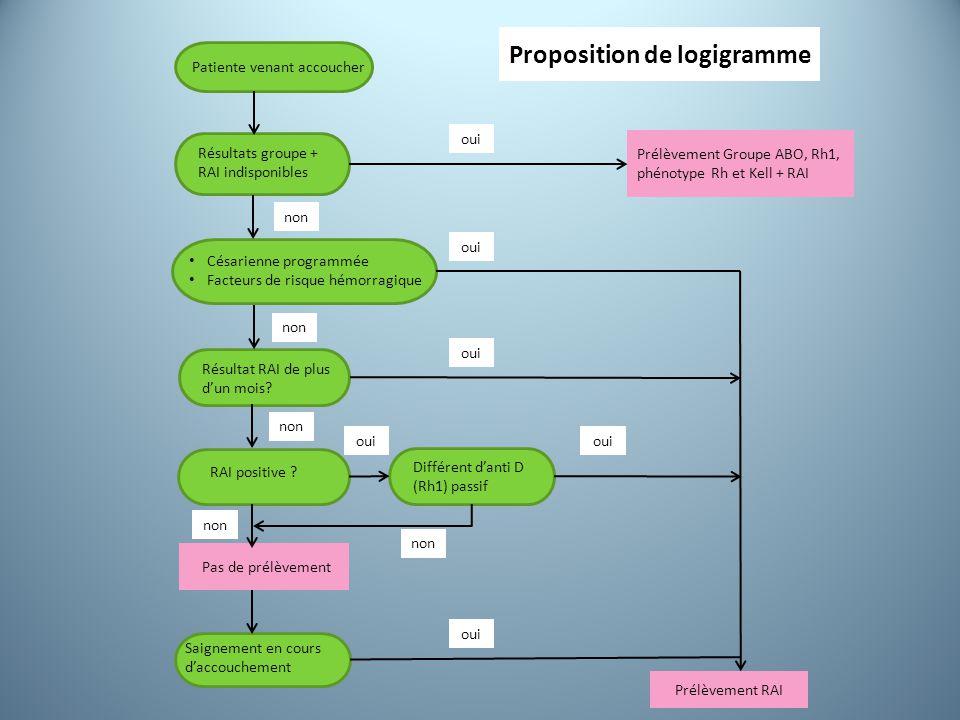 Proposition de logigramme