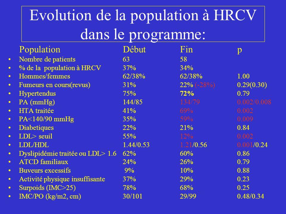 Evolution de la population à HRCV dans le programme: