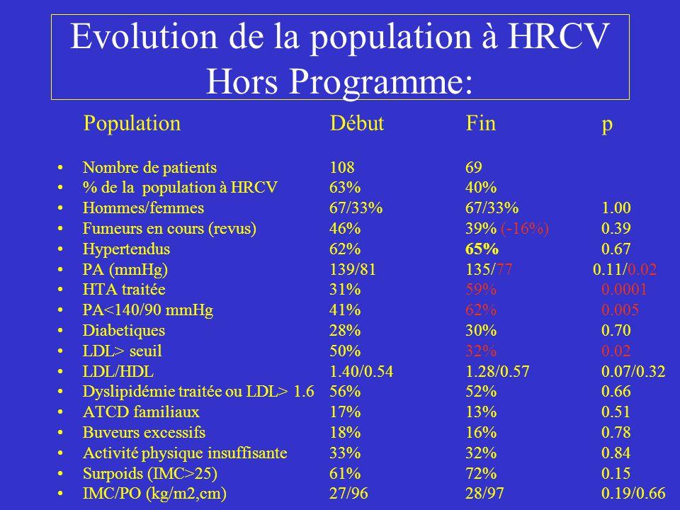Evolution de la population à HRCV Hors Programme: