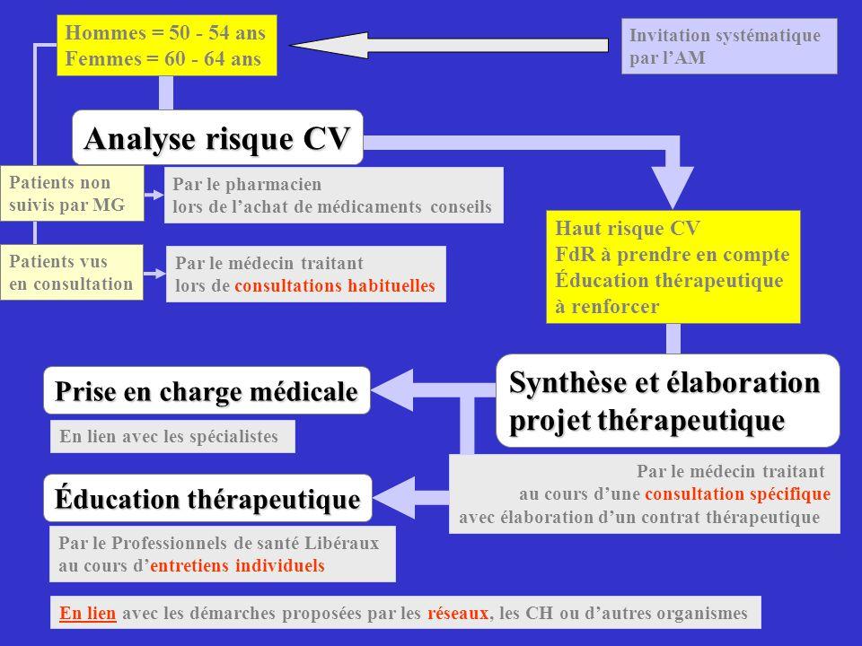 Analyse risque CV Synthèse et élaboration projet thérapeutique