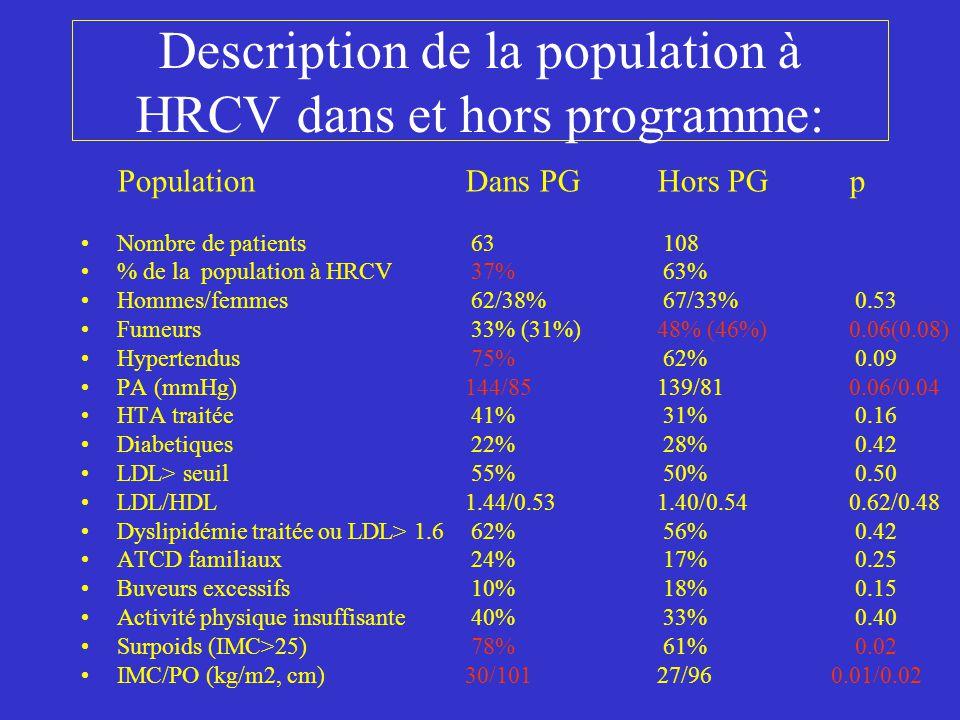 Description de la population à HRCV dans et hors programme: