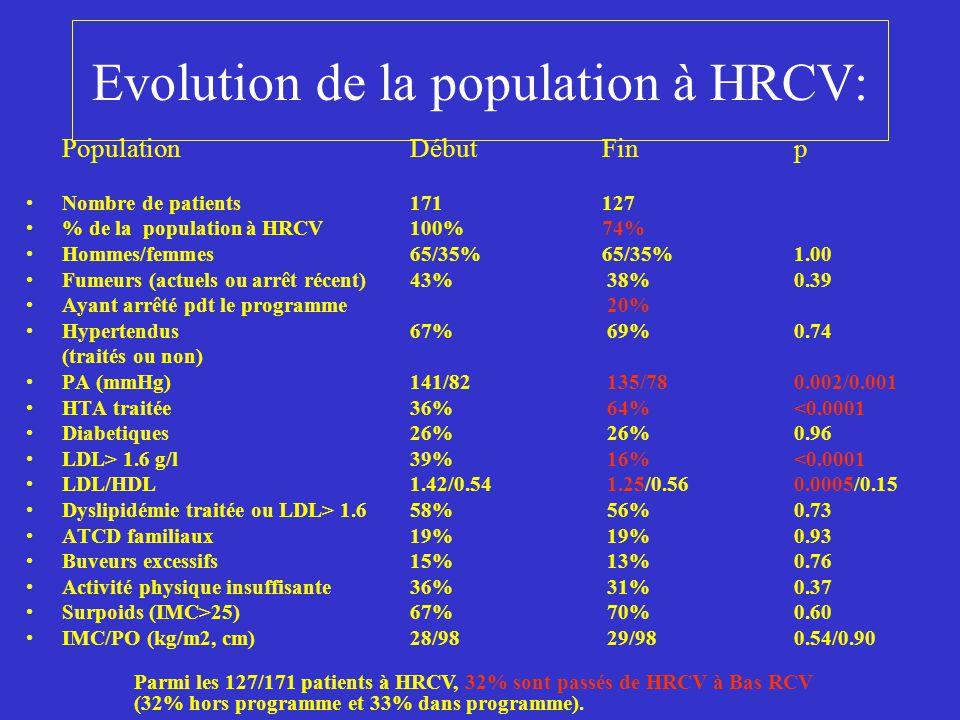 Evolution de la population à HRCV: