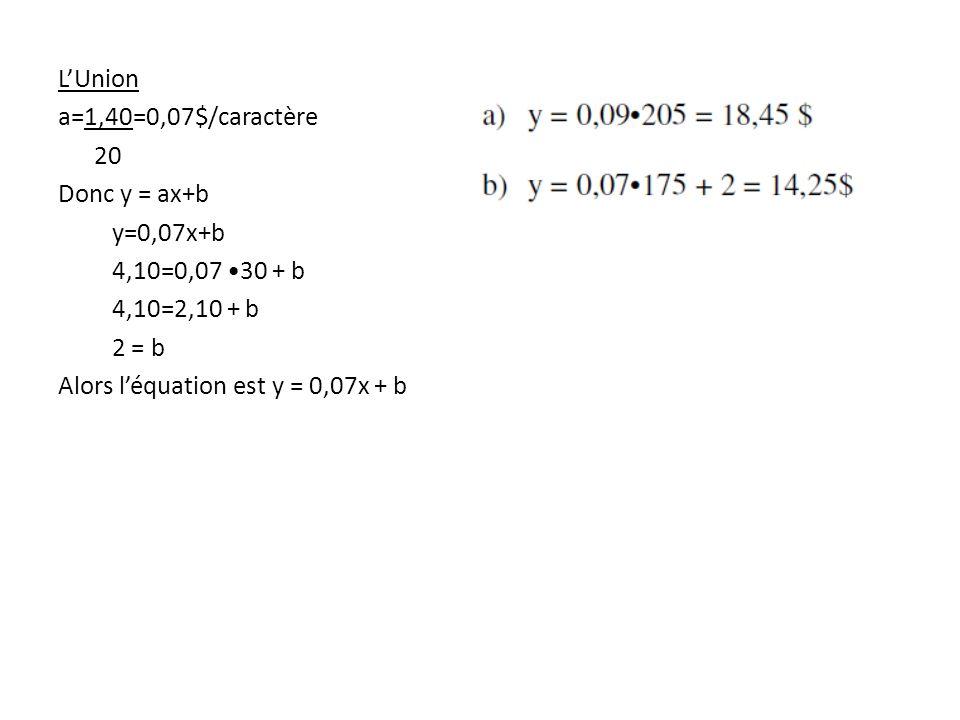 L'Union a=1,40=0,07$/caractère. 20. Donc y = ax+b. y=0,07x+b. 4,10=0,07 •30 + b. 4,10=2,10 + b.