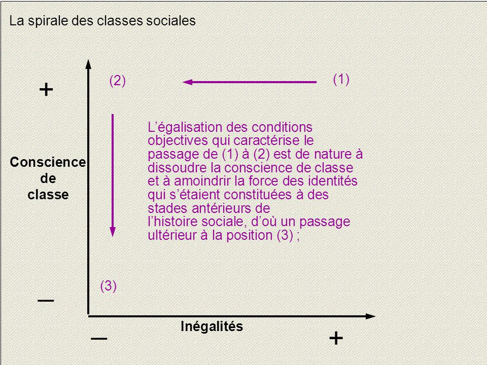 + _ _ + La spirale des classes sociales (2) (1)