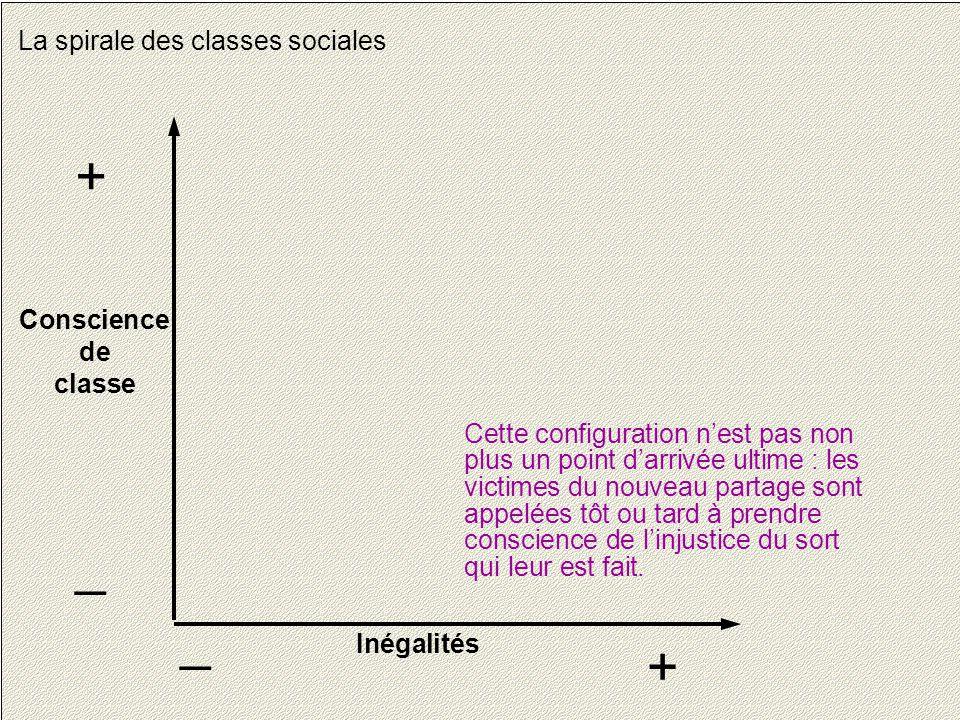 + _ _ + La spirale des classes sociales Conscience de classe