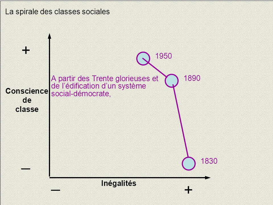 + _ _ + La spirale des classes sociales 1950