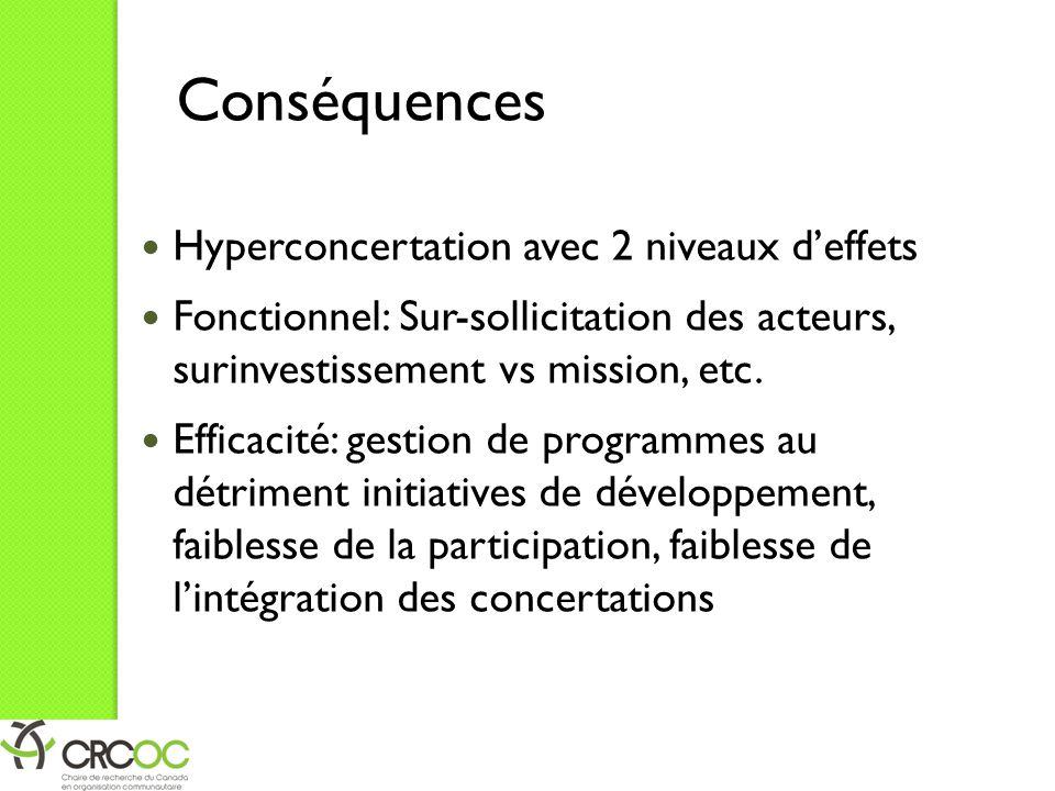 Conséquences Hyperconcertation avec 2 niveaux d'effets