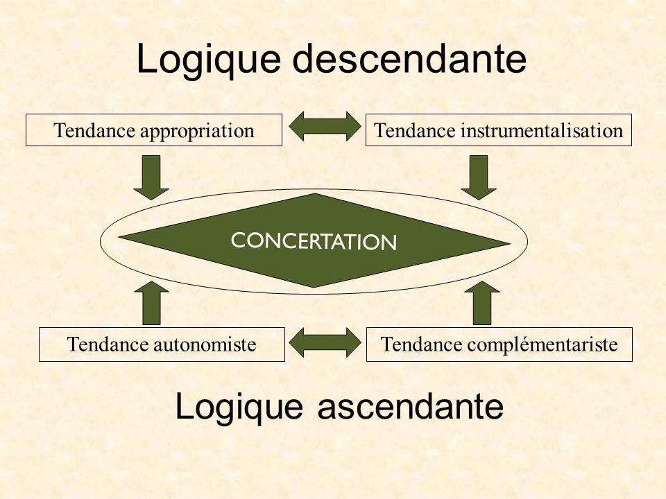 Logique descendante Logique ascendante CONCERTATION