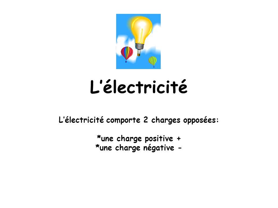 L'électricité comporte 2 charges opposées: