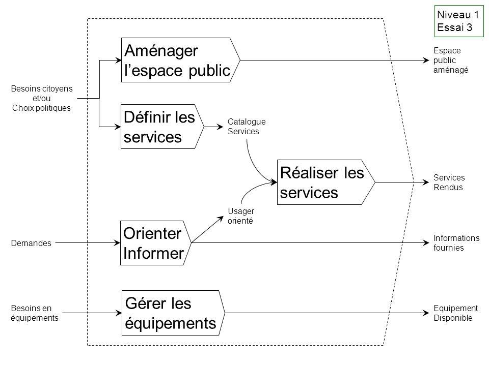 Aménager l'espace public Définir les services Réaliser les services