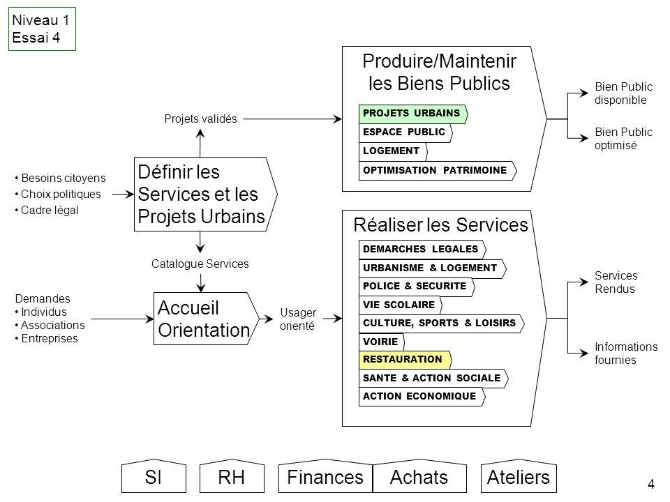 Produire/Maintenir les Biens Publics Définir les Services et les