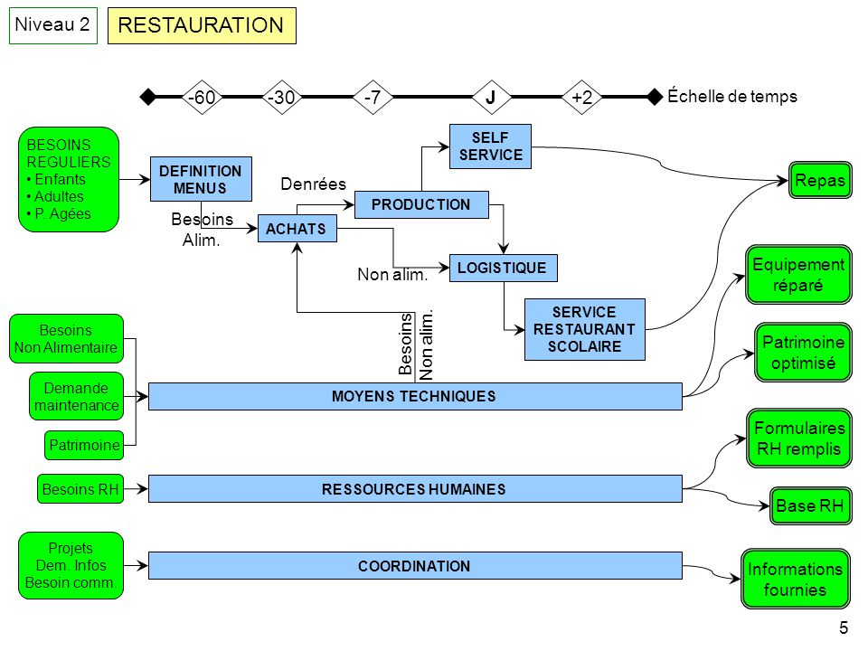 RESTAURATION Niveau 2 -60 -30 -7 J +2 Échelle de temps Repas Denrées