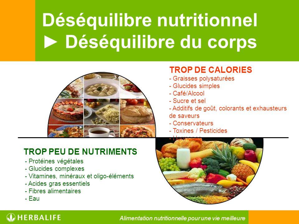 Déséquilibre nutritionnel ► Déséquilibre du corps