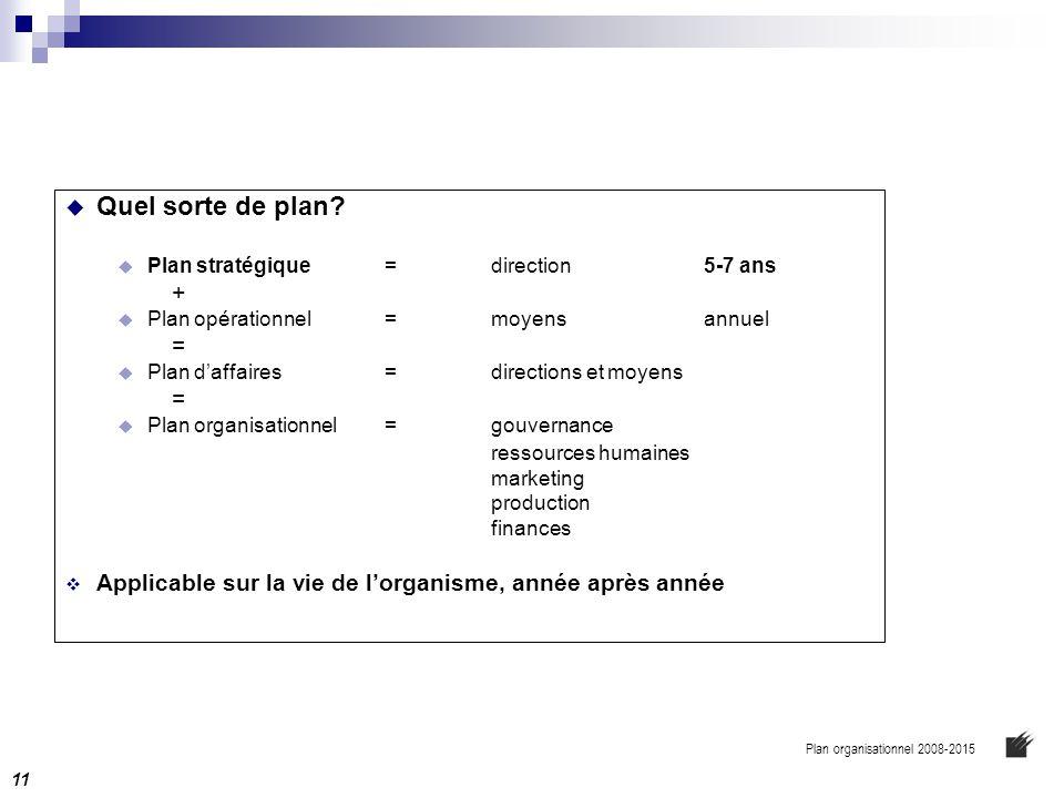 Quel sorte de plan + = ressources humaines