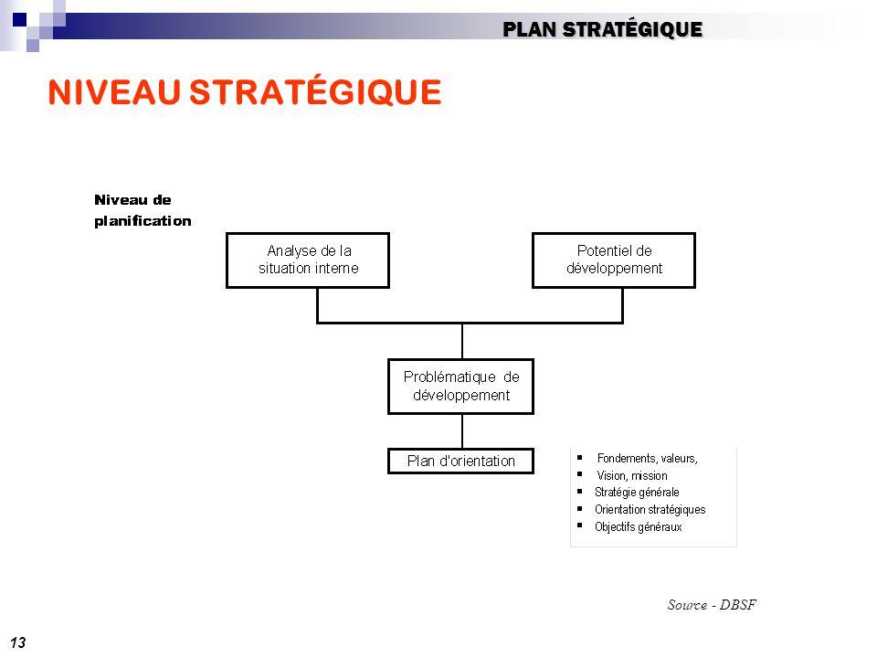 PLAN STRATÉGIQUE NIVEAU STRATÉGIQUE Source - DBSF 13