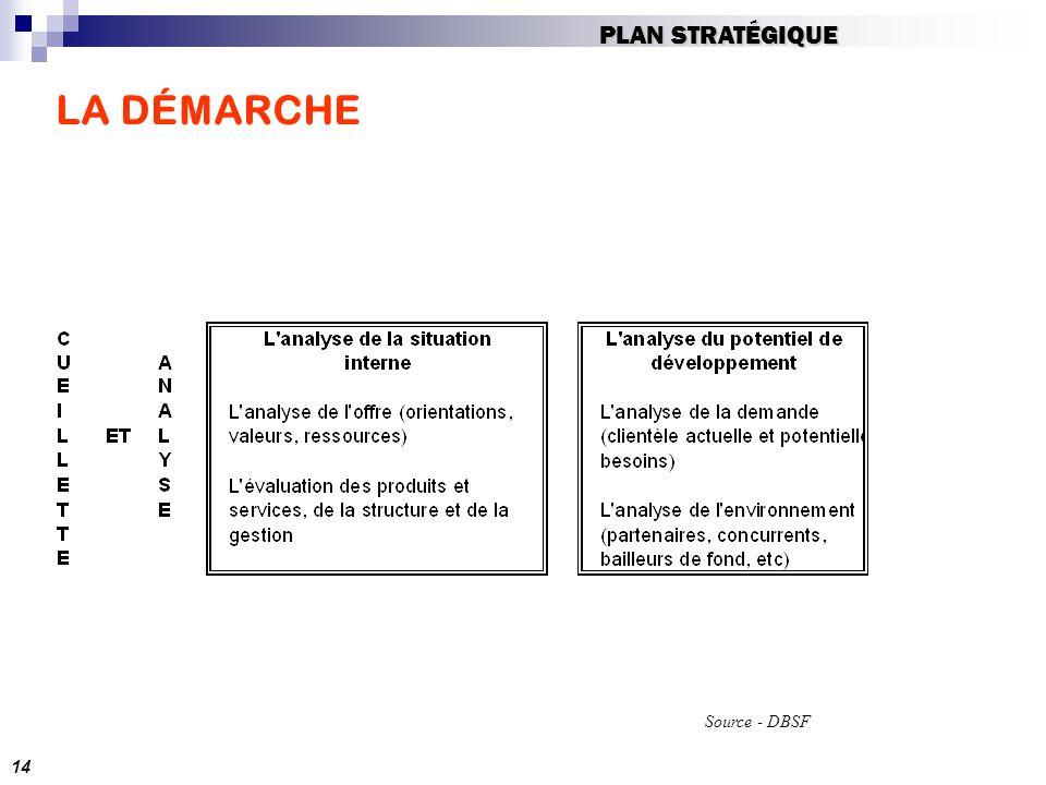 PLAN STRATÉGIQUE LA DÉMARCHE Source - DBSF 14