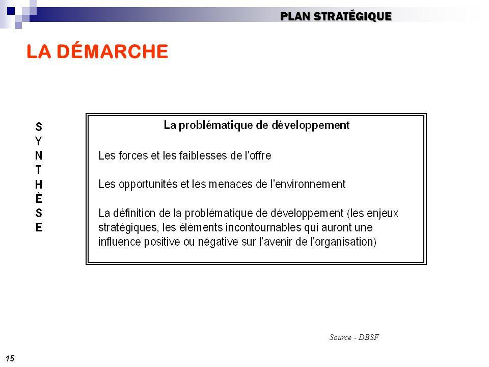 PLAN STRATÉGIQUE LA DÉMARCHE Source - DBSF 15