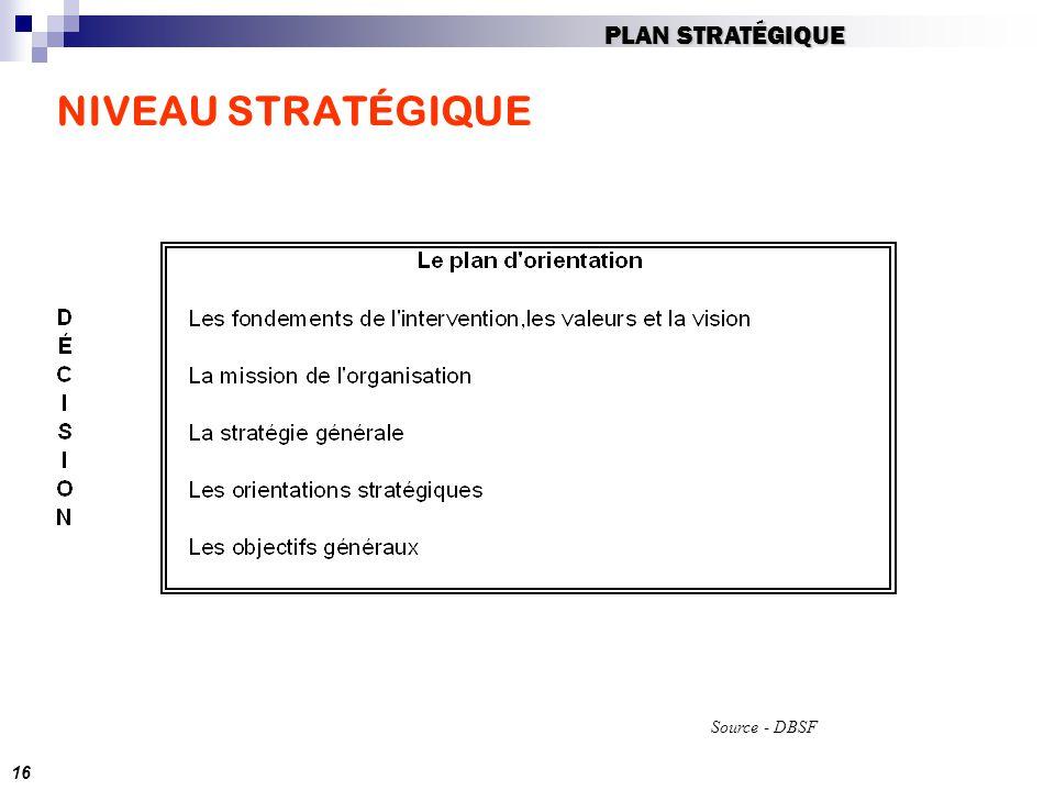 PLAN STRATÉGIQUE NIVEAU STRATÉGIQUE Source - DBSF 16