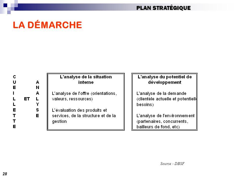 PLAN STRATÉGIQUE LA DÉMARCHE Source - DBSF 28