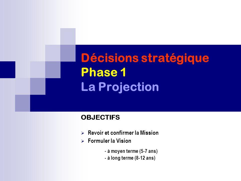 Décisions stratégique Phase 1 La Projection