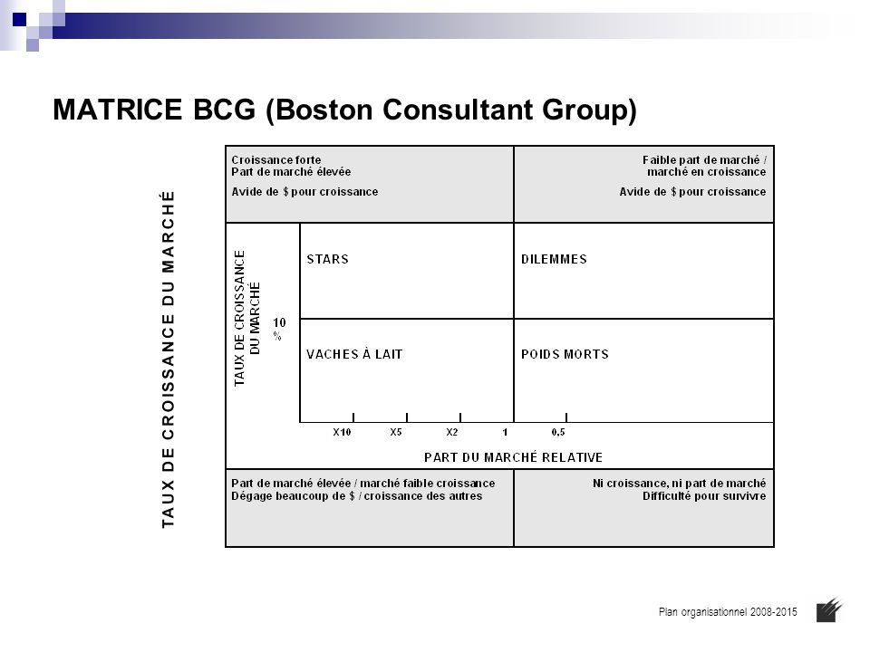 MATRICE BCG (Boston Consultant Group)