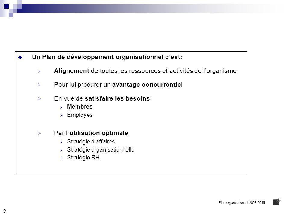 Un Plan de développement organisationnel c'est: