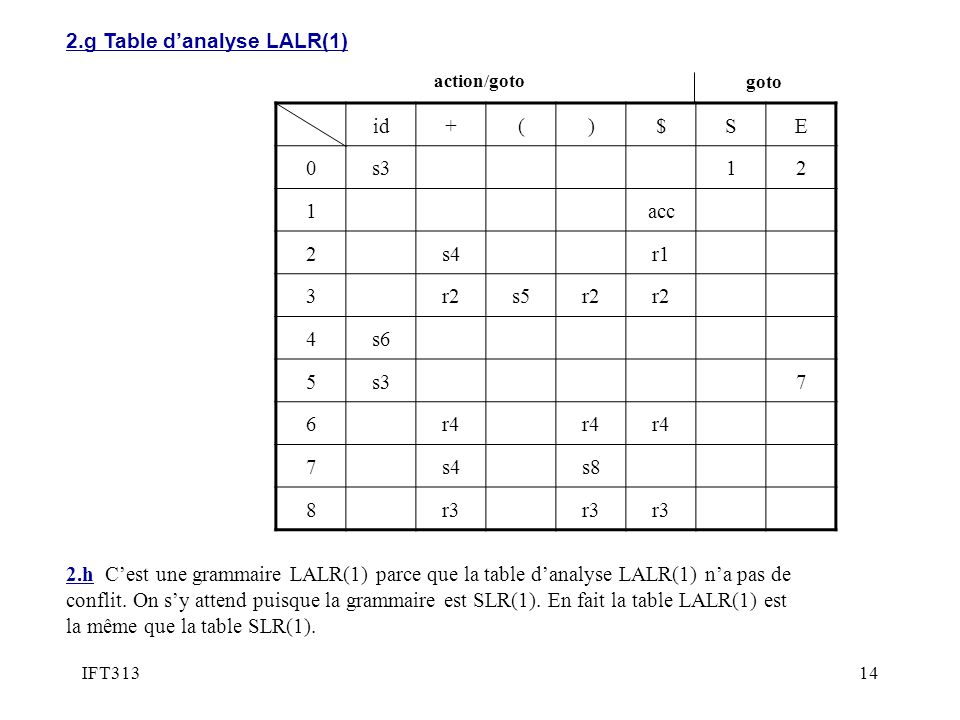 2.g Table d'analyse LALR(1) id + ( ) $ S E s3 1 2 acc s4 r1 3 r2 s5 4